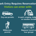 Breaking News: Yosemite National Park Entrance Requires Reservations