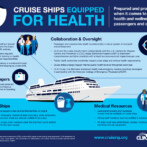 Cruise Ships Equipped For Health